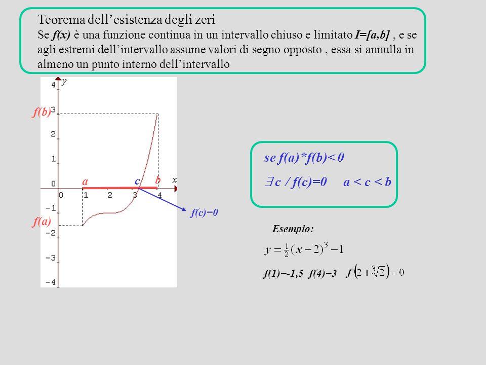 Teorema dell'esistenza degli zeri Se f(x) è una funzione continua in un intervallo chiuso e limitato I=[a,b] , e se agli estremi dell'intervallo assume valori di segno opposto , essa si annulla in almeno un punto interno dell'intervallo